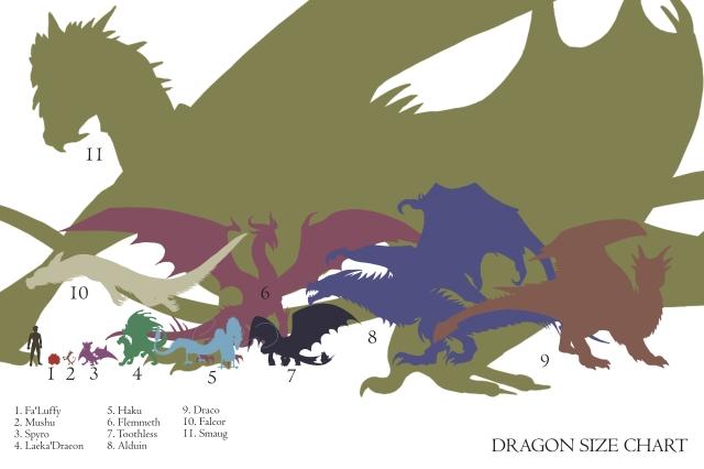 Dragon Size Full Chart