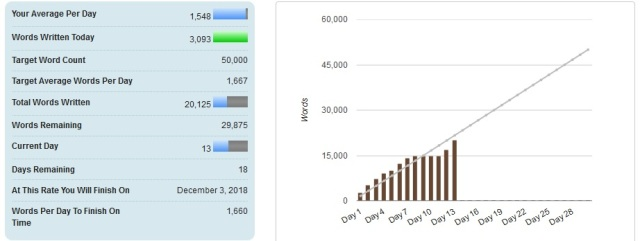 NaNoWriMo Day 13 stats